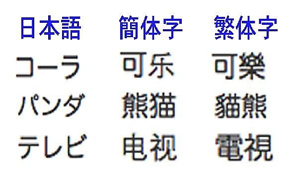 日本語 、簡体字、繁体字
